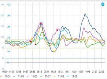 CGM glucose chart
